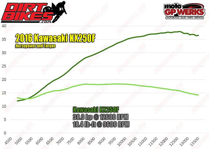 db-2016-kawasaki-kx250f-hp-torque-dyno