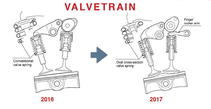 unicam engine valve train diagram exclusive circuit wiring diagram u2022 rh internationalsportsoutlet co Knowing a Engine Valve Engine Valve Components